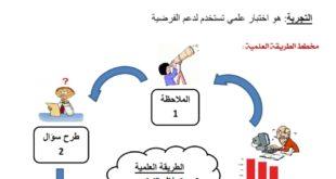ملخص شامل لدروس العلوم للصف الرابع الفصل الاول