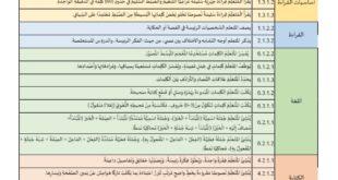 مخطط تعليم لغة عربية للصف الثالث الفصل الثاني 2019-2020