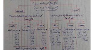 قواعد النحو لغة عربية للصف السابع الفصل الثاني 2019-2020
