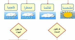 ملخص الطقس علوم للصف الثاني الفصل الثاني
