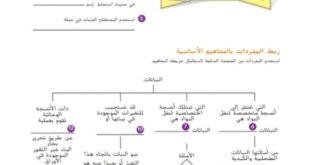 اسئلة واجابات الوحدة التاسعة علوم للصف السابع الفصل الثاني