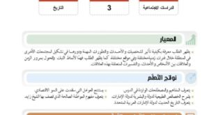 حل درس جولات ميدانية للشيخ زايد -رحمه الله دراسات اجتماعية للصف السابع الفصل الثالث