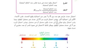 حل درس احتمال وقوع الاحداث البسيطة رياضيات للصف السابع الفصل الدراسي الثالث